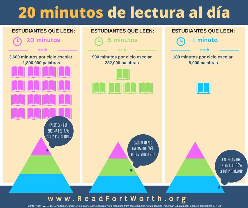 20 minutos de lectura al día