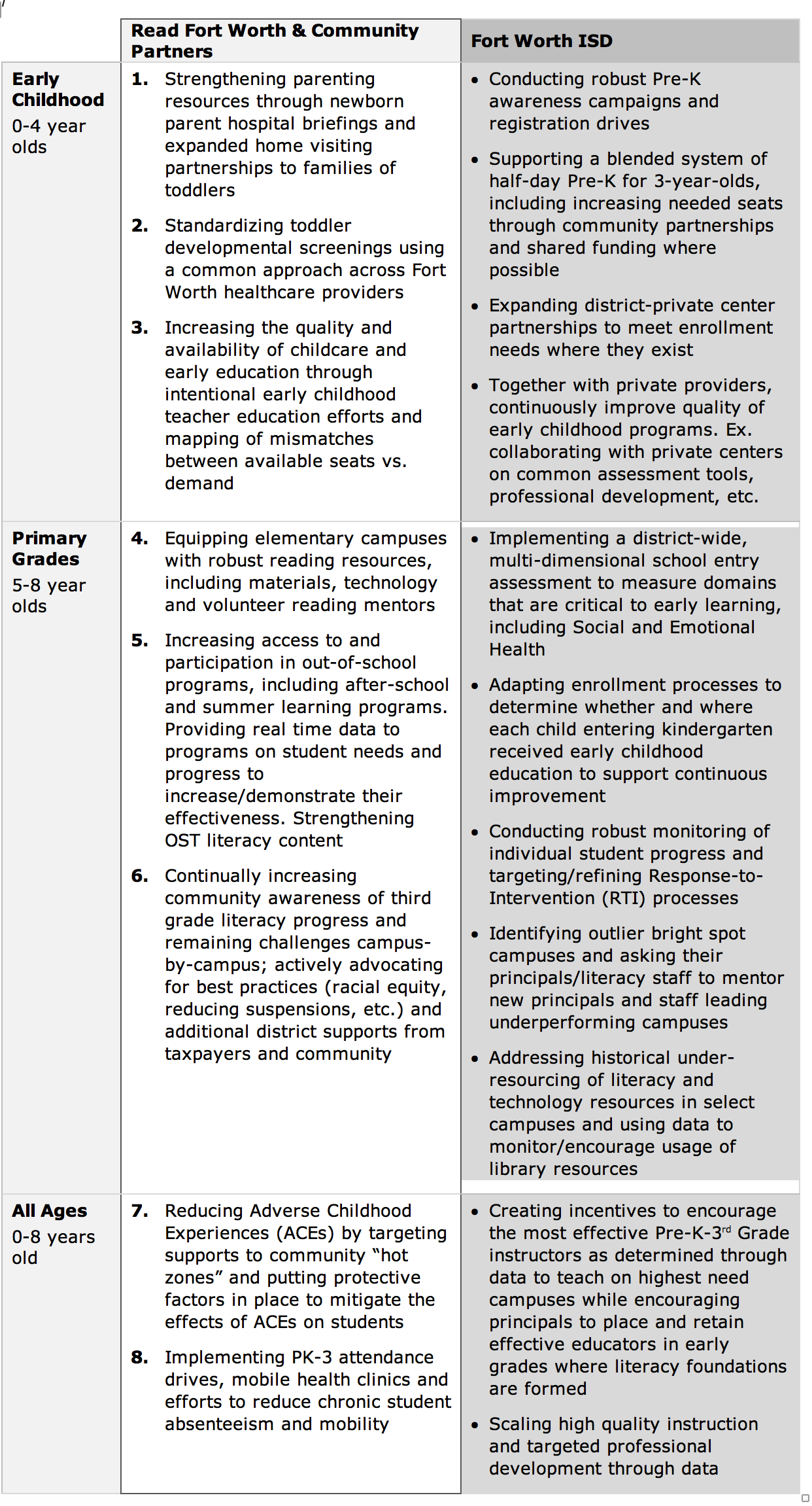 Table 1 Strategic Plan Executive Summary