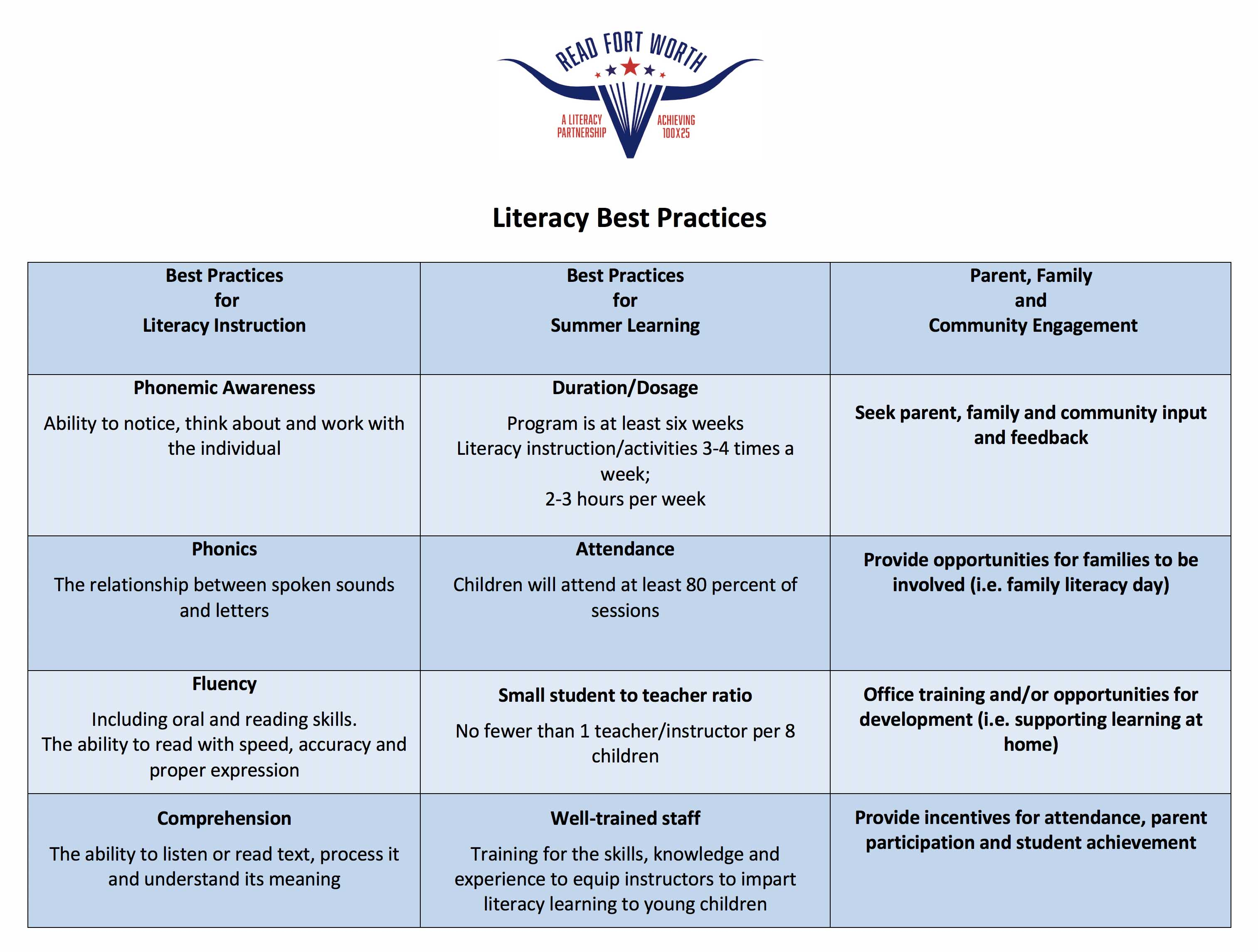 Literacy best practices 1